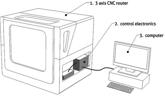 momus CNC | benchtop DIY router plans | home page